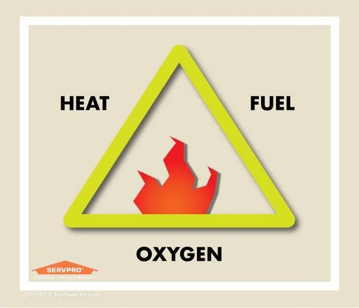 A triangle with a flame graphic in the middle, each side with a word. Text: heat, fuel, oxygen.